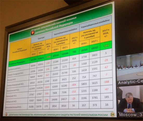 Руководитель Минсельхоза ухудшил прогноз роста сельхозпроизводства вРФ в2015г.