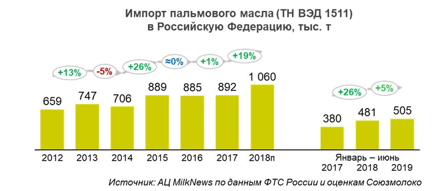 ФТС России: За январь-июнь 2019г импорт пальмового масла вырос на 5% - до 505,3 тыс тонн
