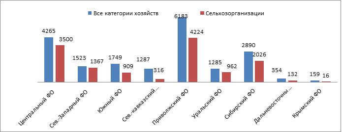 Объемы реализации  сырого молока (в пересчете на базисную жирность) по федеральным округам (2014 г., тыс. тонн)