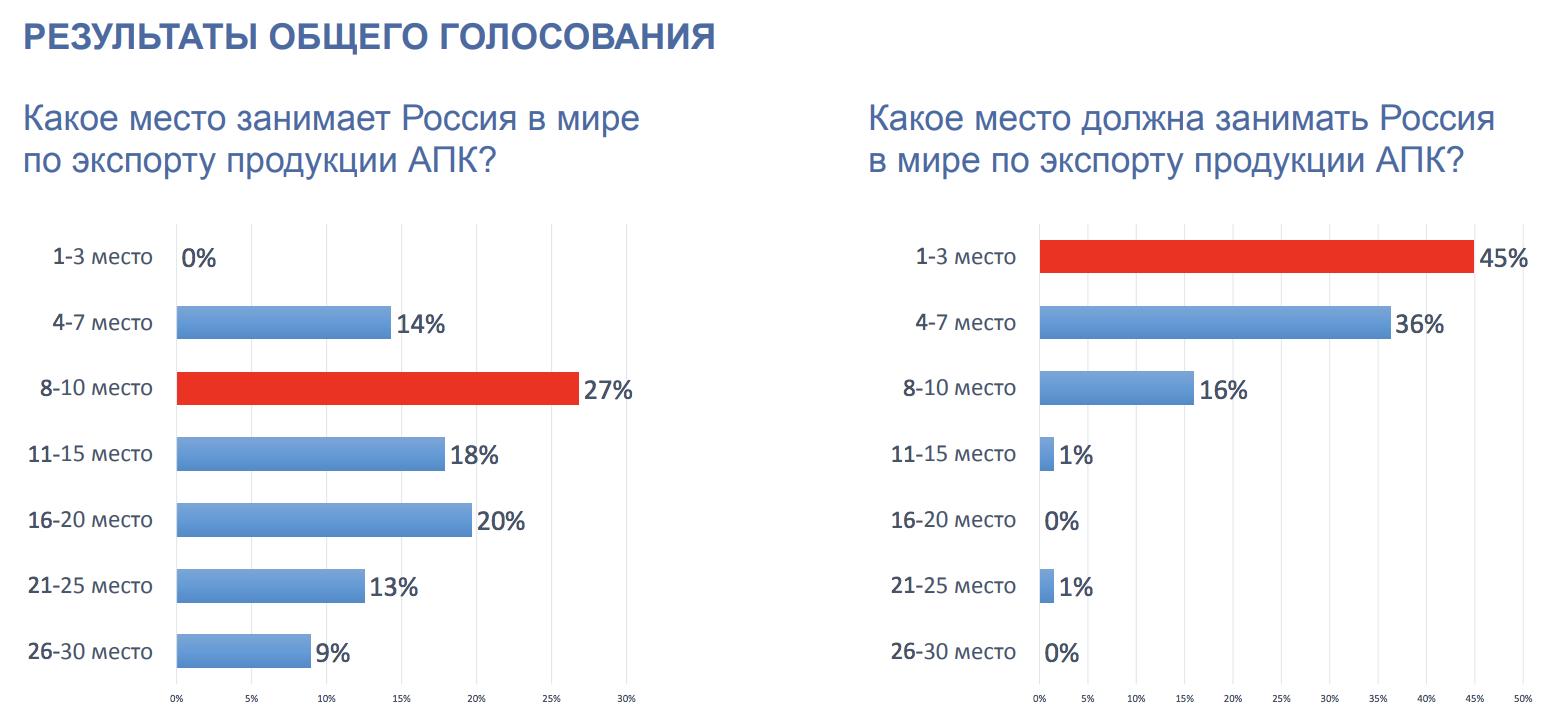 """""""Проектная мастерская"""" РЭЦ: перспективы и барьеры экспорта в АПК"""