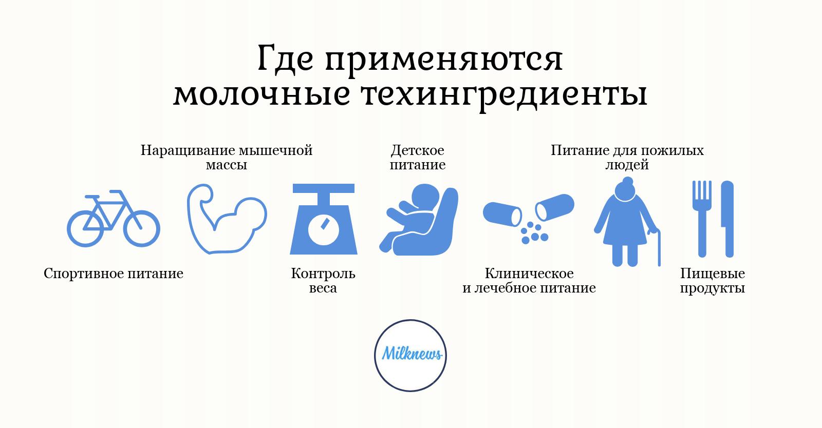 Молочные техингредиенты